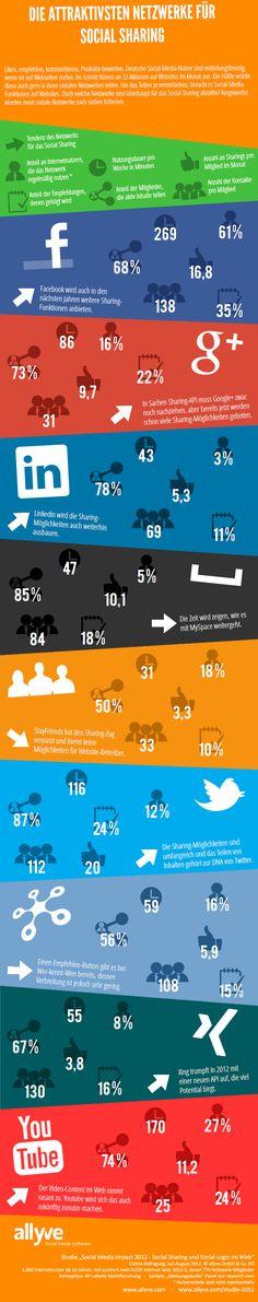 Die Zukunft der Netzwerke für Social Sharing [INFOGRAFIK]