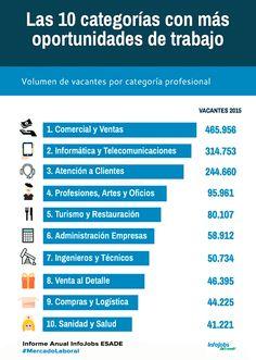 ¿Cuáles son las categorías con más oportunidades de trabajo?