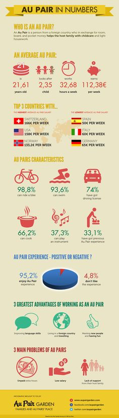 Au Pair in Numbers - aupairgarden.blog.com