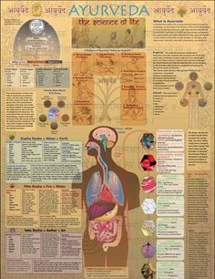 Ayurveda Poster - www.awakening-intuition.com