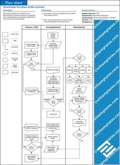 Process Flow Chart Template XLS On Your Excellent Presentation Getting a superb display to need proper preparing. Process flow chart template XLS supports you Process Flow Chart Template, Process Flow Diagram, Process Chart, Business Process Mapping, Accounting Process, Sales Process, Purchase Process, Supply Chain Management, Project Management