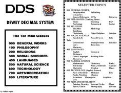 Dewey Decimal System.  Learn it, use it, love it!