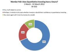 Haidar Capital Management | Investing | Image source: http://blogs.cfainstitute.org/investor/2012/04/12/does-quantitative-investing-have-a-future/