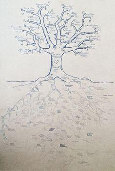Lindo arbol con muuchas raices Family Tree Drawing, Family Tree Quilt, Family Tree Poster, Family Tree Art, Free Family Tree, Family Tree Designs, Tree Artwork, Family Genealogy, Photo Tree