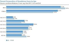 Key Mobile Marketing Stats and Trends for 2012