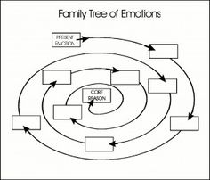 Family Tree of Emotions --- Working your way to the core beliefs that are hidden behind the screen of the emotion you are dealing with. Counseling Worksheets, Therapy Worksheets, Counseling Activities, School Counseling, Feelings Activities, Art Therapy Activities, Stress Management, Therapy Tools, Therapy Ideas