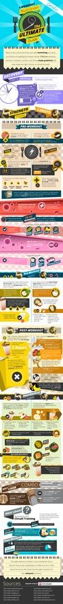 Workout nutrition the ultimate guide. Food suggestions for before/after strength training or cardio. nutrition-exercise