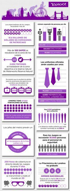 Las cifras más desconocidas de las olimpiadas. #infografia #infographic