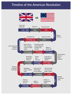 American Revolution Timeline Template Here's a timeline of the American Revolution covering all events from the French and Indian War to the Treaty of Paris. Ap World History, American History, British History, Ancient History, Native American, World Events Timeline, History Timeline, American Revolution Timeline, American Revolution For Kids