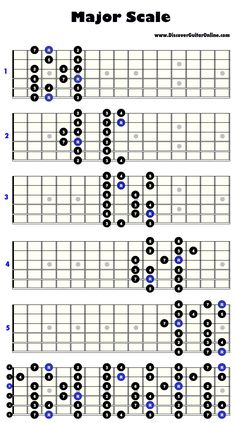 Major Scale: 5 patterns Discover Guitar Online, Learn to Play Guitar Learn Guitar Scales, Guitar Scales Charts, Guitar Chords And Scales, Guitar Chords Beginner, Music Chords, Guitar Chord Chart, Learn To Play Guitar, Music Theory Guitar, Jazz Guitar