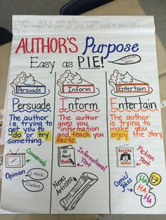 Authors purpose in first grade. - Authors purpose in first grade. Using Index charts along with Topographical Charts Anchor Charts First Grade, Kindergarten Anchor Charts, Writing Anchor Charts, Grammar Anchor Charts, Kindergarten Writing, Reading Lesson Plans, Reading Lessons, Reading Strategies, Comprehension Strategies