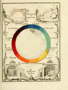 Versuch eines Farbensystems (1772)