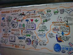 Wyn Wilson's incredible real-time infographic summary of our sessions, imagethink.net Cloud Based, Summary, Motors, Infographic, June, Ford, Bullet Journal, The Incredibles, Clouds