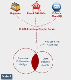 Facebook'taki Yeni Reklam Tipleri – Custom Audiences Social Marketing, Social Platform, Map, Facebook, Maps, Peta