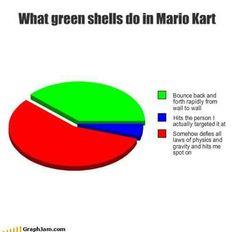 65 Best Mario Kart Memes Images Memes Mario Kart Memes