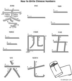 Chinese numbers 1-7