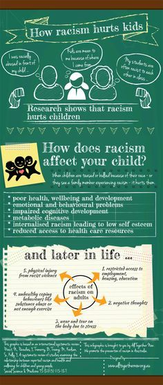 """This infographic on the effects of racism on children is visually appealing and easy to follow. The infographic is made to look like a chalkboard; the design and the use of child-friendly language such as """"kids are mean to me because of where I come from,"""" reinforces the focus on children. But what's the purpose of the infographic? What can viewers do with the knowledge they gain?"""