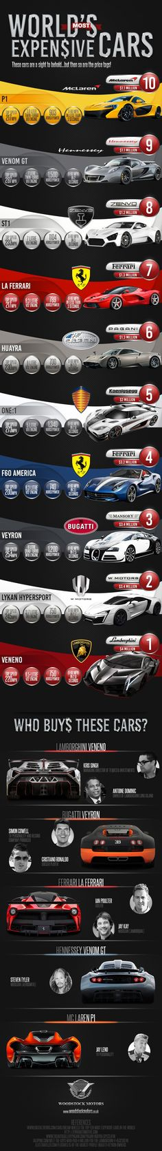 world's most expensive production cars  #RePin by AT Social Media Marketing - Pinterest Marketing Specialists ATSocialMedia.co.uk