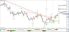 EUR/USD divergence causes breakout above downtrend channel - Your capital is at risk