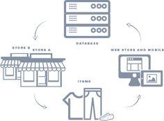 Shop Cycle