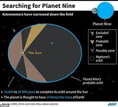 + - No mês passado, astrônomos estadunidenses alcançaram as manchetes, dizendo terem encontrado um gigante planeta nas áreas externas do nosso sistema solar. Agora, um grupo de astrônomos da Europa acredita ter estreitado a área de procura do nono planeta. Através do estudo dos dados fornecidos pela sonda Cassini, da NASA, que está em órbita …