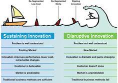 Sustaining Innovation vs. Disruptive Innovation.
