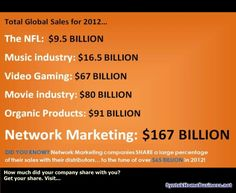 Over the past 20 years the Network Marketing Industry has created Thank more Millionaires than any other single industry in the USA! www.buynucerity.com/296009