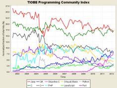 Linguagens de programação da Google sem interesse e Apple ganha