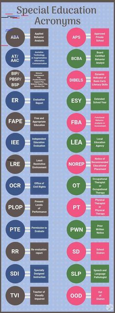 Most Common Special Education/IEP Acronyms every parent should know Special Education Acronyms, cheat sheet and free printable for parents.Special Education Acronyms, cheat sheet and free printable for parents. Education Jobs, Special Education Classroom, Special Education Law, Teacher Education, Classroom Setup, Elementary Education, Higher Education, Physical Education, Iep Meetings