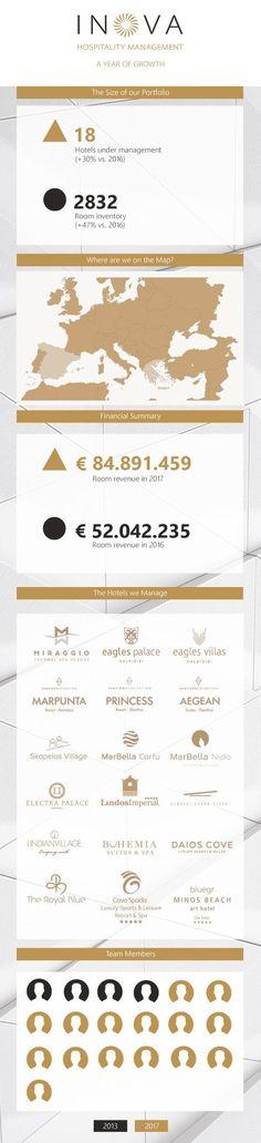 We are #InovaHospitalityManagement ! #luxury #hotel #resort #management - Inova Hospitality (@inovahosptality) | Twitter