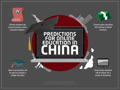 As online education grows in China, these are some of the things we expect to see. Education Degree, Education College, Education System, Higher Education, Online Psychology Degree, Study In China, Going To University, Secondary Teacher, Schools First