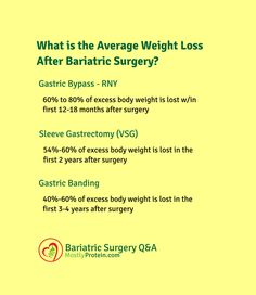 Imagenes De Average Weight Loss Following Gastric Sleeve