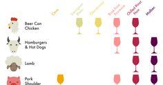 The BBQ Wine Pairing Chart [Infographic]