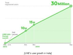LINE reaches 30 million users in India
