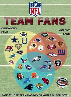 Sports Discover NFL Football Team Fans and their tendencies. Football Jokes, Nfl Football Teams, Nfl Jerseys, Football Helmets, Football Season, College Football, Nfl Sports, Sports Teams, Funny Sports Memes