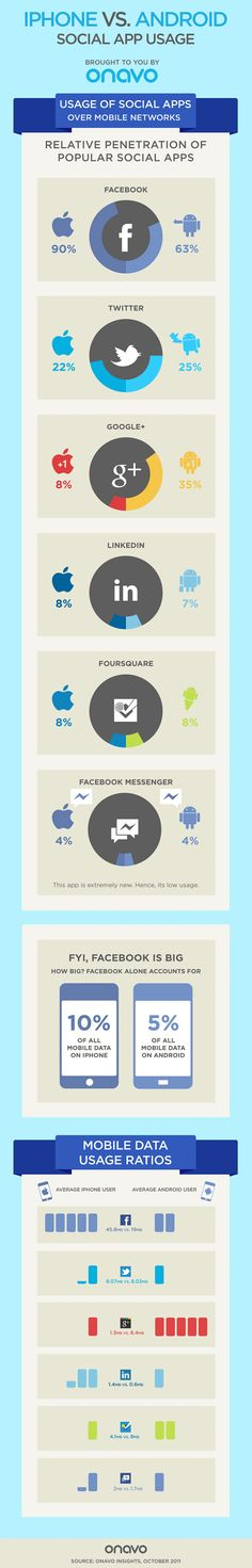 The amount of usage iPhone and Android users on social apps. Each phone has its own niche hence why users use more of one app on an android or iPhone than another.  By: Jill Buhain