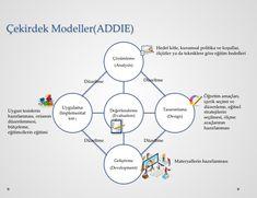 Öğretim tasarımı modeli