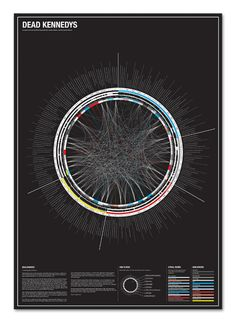 Dead Kennedys visualization showing lyrical themes