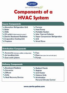 An Infographic on the components of a HVAC systems that helps you to get an idea on what is involved when you install an HVAC system. Refrigeration And Air Conditioning, Heating And Air Conditioning, Solar Panel Kits, Solar Panels For Home, Hvac Tools, Hvac Filters, Hvac Maintenance, Hvac Repair, Cooling Unit