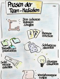 Flipchart: Phasen der Team-Mediation - All For Home İdeas Social Design, Nlp Coaching, Digital Story, Sketch Notes, Change Management, Chart Design, Teamwork, Lettering, Teaching
