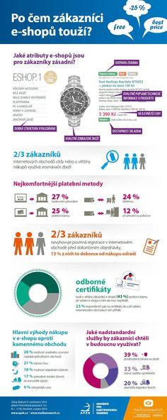 infografika - Hledat Googlem