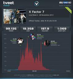 Analisi minuto per minuto del 6° Live Show di X Factor 7.