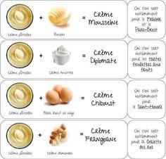 Quelle crème obtenir a partir d'une crème pâtissière