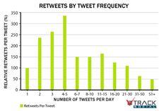 RTs por frecuencia de tweets   Retweets by tweet frequency
