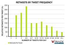 How Frequently Should You Tweet? [STATS]