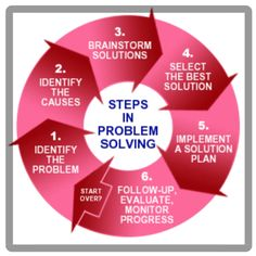 Monday Morning Tips For You Steps in how to problem solve problemsolve business startups development is part of Problem solving skills - Le Management, Change Management, Business Management, Leadership Development, Professional Development, Educational Psychology, Critical Thinking Skills, Problem Solving Skills, Conflict Resolution