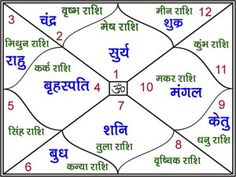 house is very important kendra in Astrology - Ratna Jyotish Astrology In Hindi, Career Astrology, Medical Astrology, Astrology Books, Learn Astrology, Astrology Chart, Gernal Knowledge, General Knowledge Facts, Knowledge Quotes