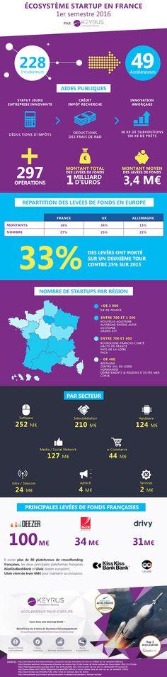 Infographie KIF - L'écosystème startup en France 1er semestre - copie