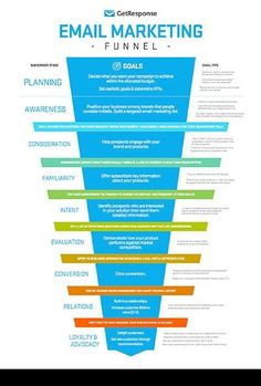 An Email Marketing Funnel For Planning Your Subscriber's Journey- Infographics
