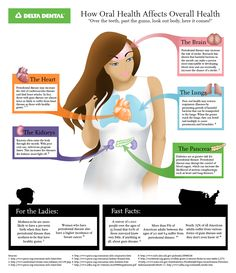 How women's oral health impacts the rest of their health.